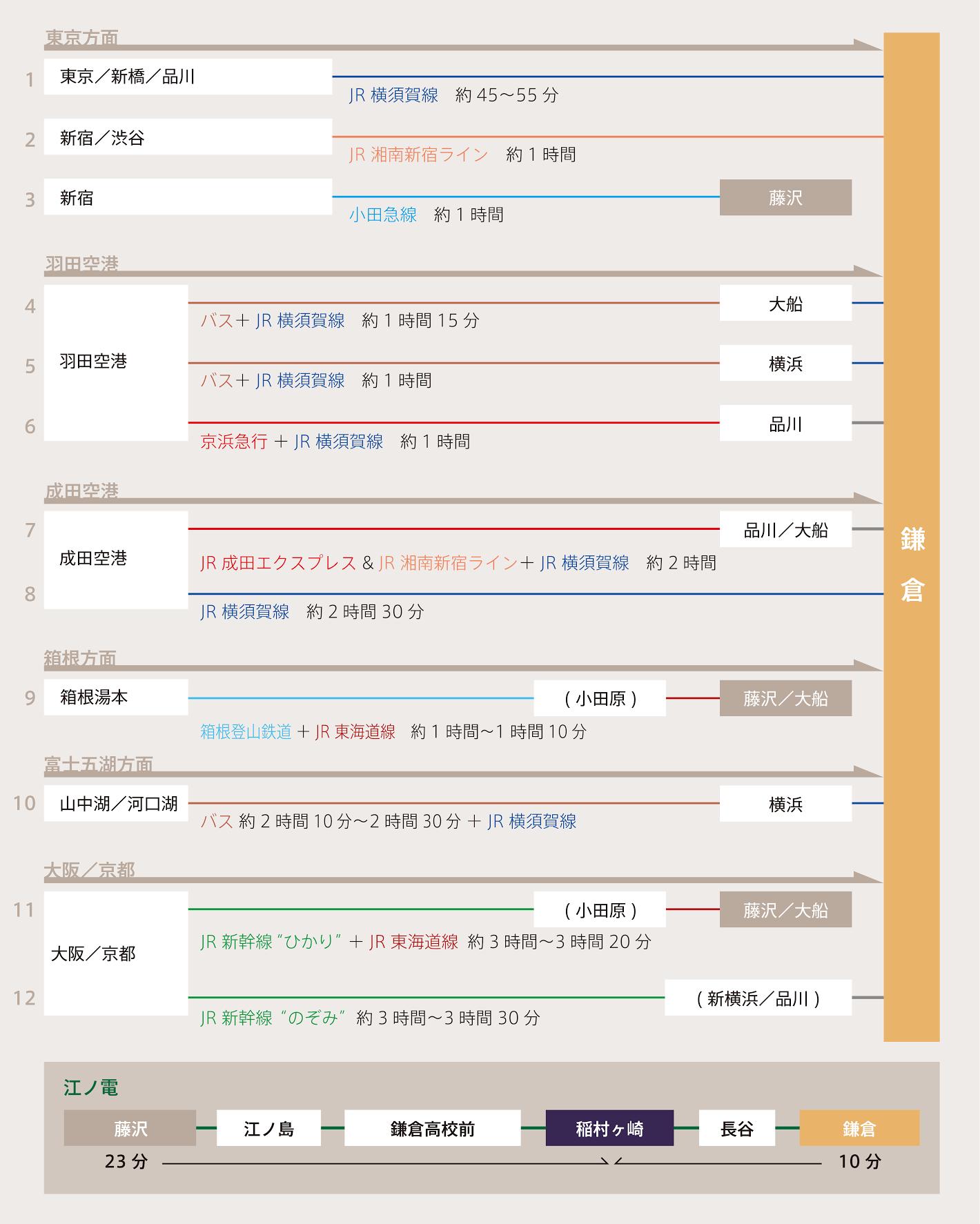 鎌倉へのアクセス